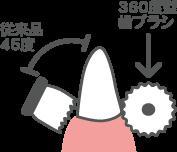 特徴1 磨きやすい360°設計